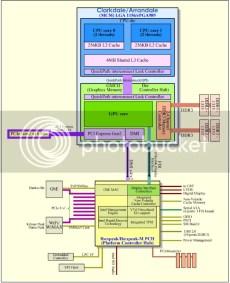 Тестируем Intel Clarkdale: особенности подсистемы памяти