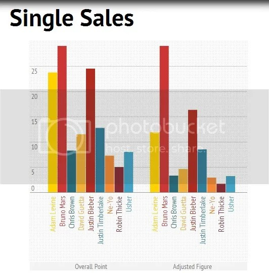 King of Pop based on Single Sales: Bruno Mars