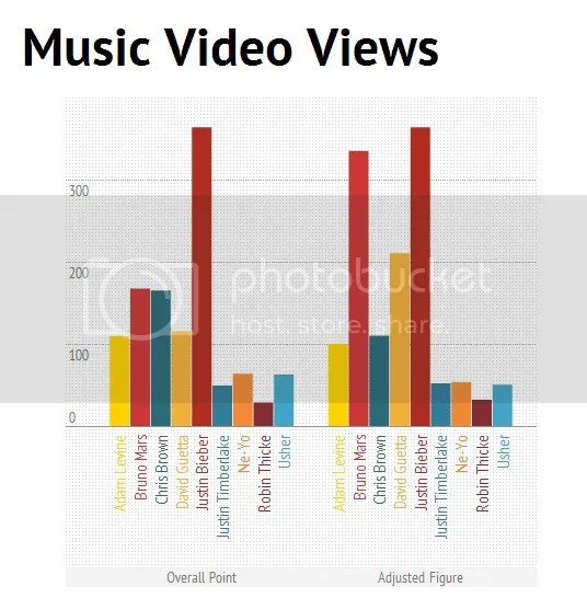King of Pop based on Music Video Views: Justin Bieber