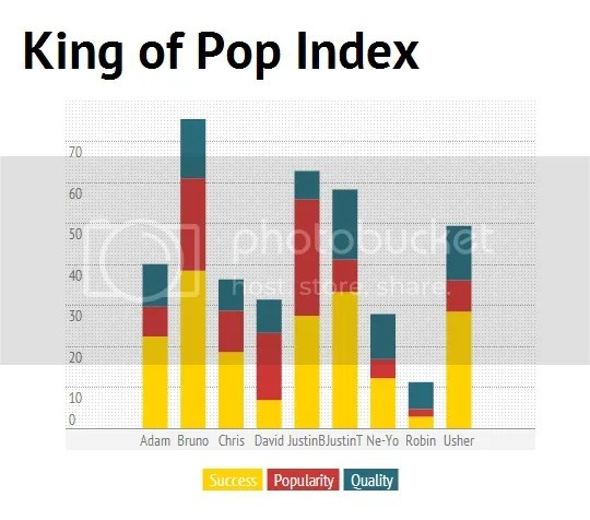 King of Pop Index: Bruno Mars is the new King of Pop