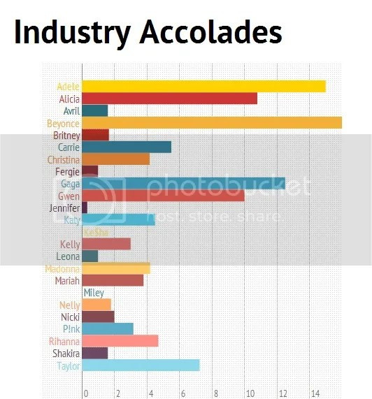 Beyonce is the Queen of Pop when it comes to Industry Accolades