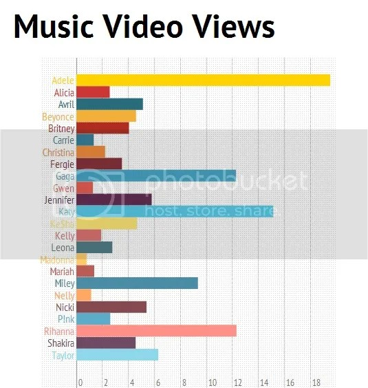 Adele is the Queen of Pop when it comes to Music Video Views