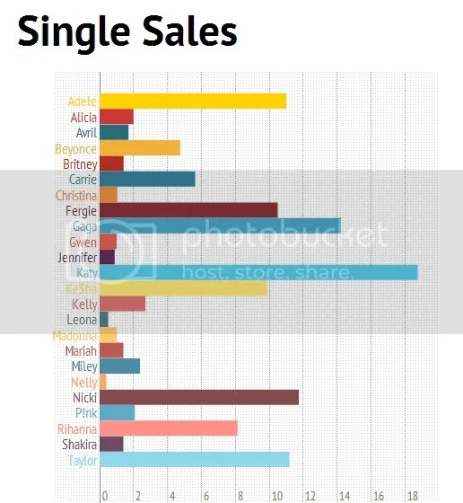 Katy Perry is the Queen of Pop when it comes to Single Sales