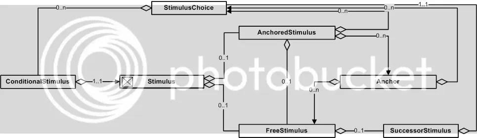 Stimulus Cluster Metameme