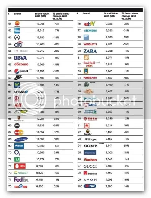 85d0c38273 ... RankingMaioresempresasdomundo2010 5 Ranking das maiores empresas do  mundo em 2010