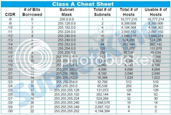 photo Subnet-Cheat-Sheet-Class-A 1_zpshvk6gixc.jpg