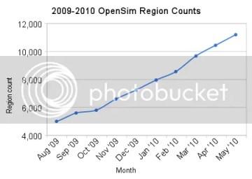 OpenSim