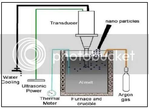 Aplikasi komposit aluminium berpenguat al2o3 pada temperatur tinggi hasil proses menunjukkan bahwa solid liquid casting dengan perlakuan ultrasonik sangat cocok digunakan untuk memproduksi komposit aluminium dengan ccuart Images