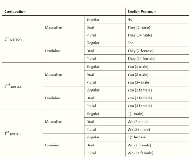 Anyone know of conjugation tables with English ...