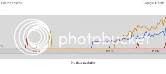 Trends Second Life, there.com, imvu