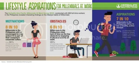 Herbalife Nutrition Survey on Millennials at Work