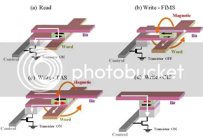 Hình 4. Phương pháp đọc và ghi ở MRAM trong các cấy trúc phổ biến (a): Nguyên tắc đọc, (b) cách ghi trong cấu trúc FIMS, (c) cách ghi trong cấu trúc TAS, (d) cách ghi trong cấu trúc STT-RAM.