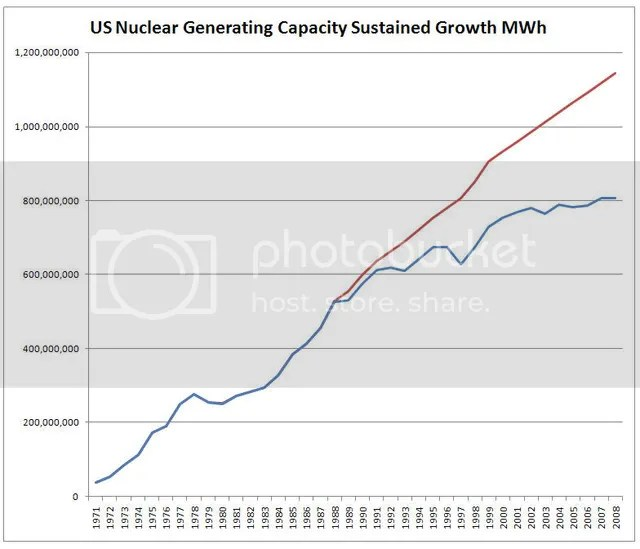 Anti-Nuclear Power Hysteria and its Significant Contribution