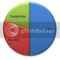 graf el circulo de fuego