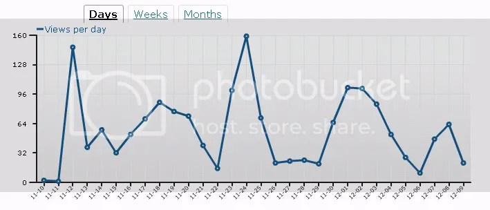 W(aL)D,graph,World (and Lunar) Domination,views,readers,clicks,days