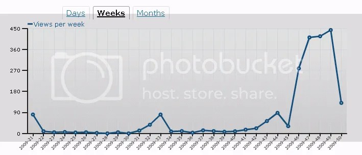 W(aL)D,graph,World (and Lunar) Domination,views,readers,clicks,weeks
