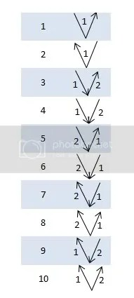 V - 10 Ways