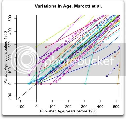 The Marcott-Shakun Dating Service   Climate Audit