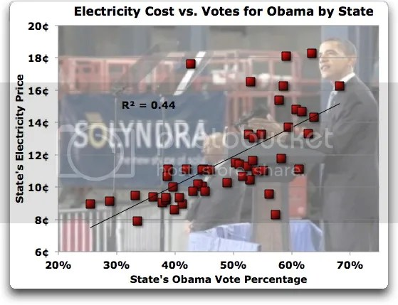 The High Cost of Free Energy | Watts Up With That?