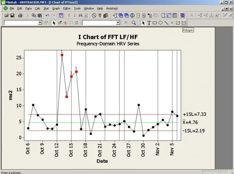 Graph picture of HRV (LF/HF) over time