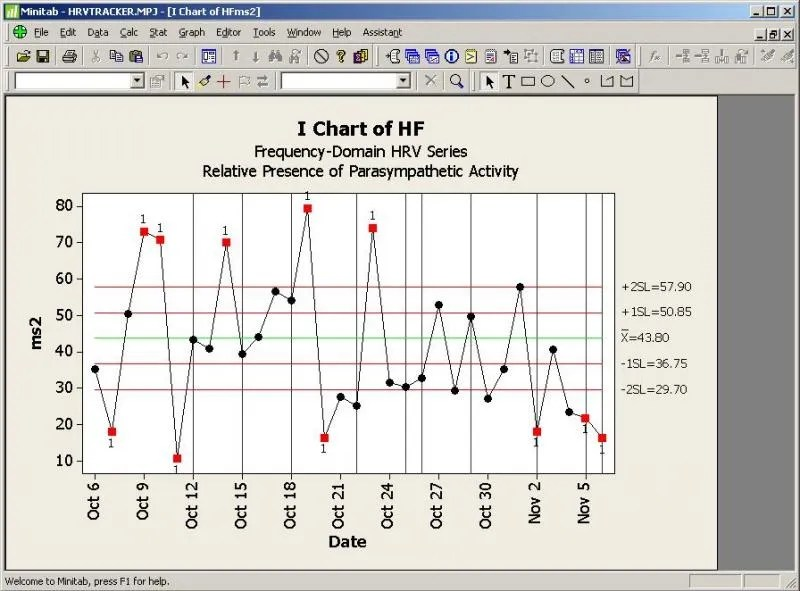 Picture of graph of HF values over time