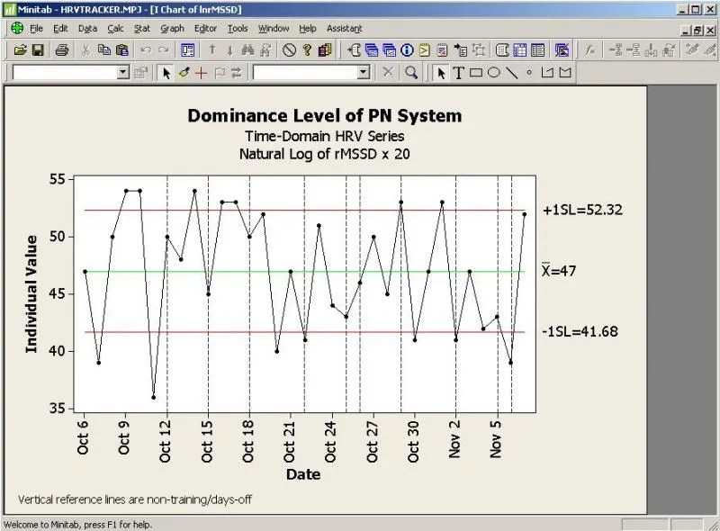 Picture of a graph of ln rMSSD over time