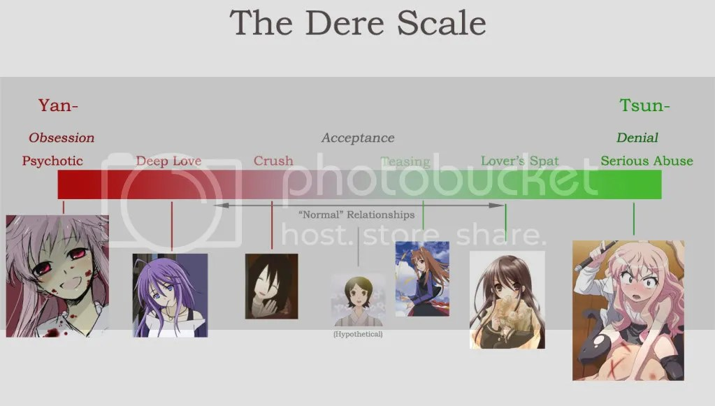 """Anime - """"The Dere Scale"""""""
