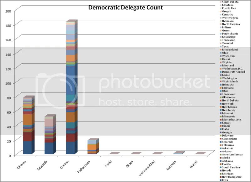 Democratic Delegate Count as of 1-9-08