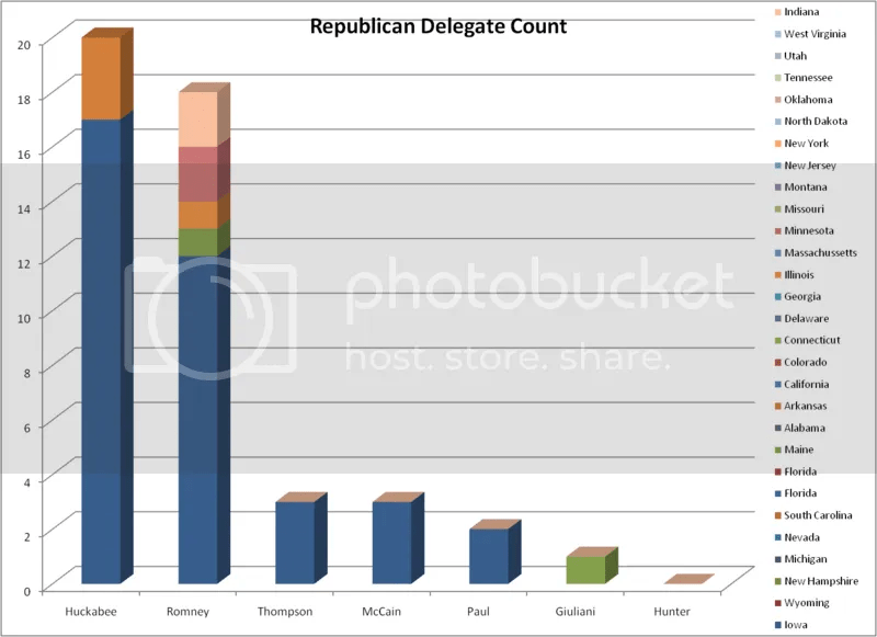 Republican Delegate Count as of 1-4-07