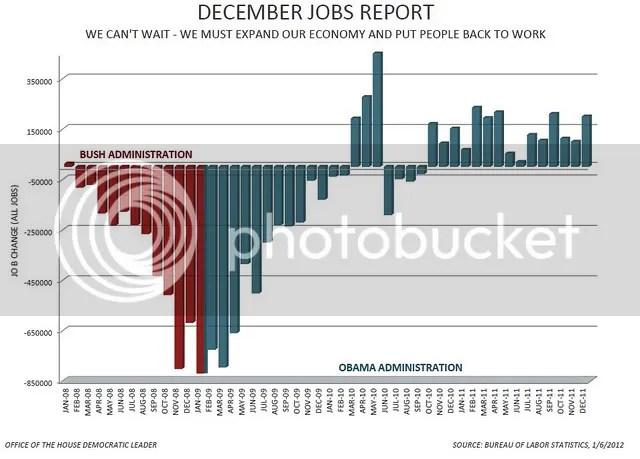 December 2011 Job Report