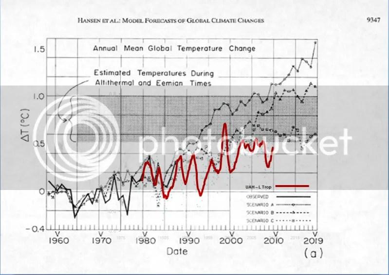 https://i1.wp.com/i90.photobucket.com/albums/k247/dhm1353/Climate%20Change/HansenvUAH.png