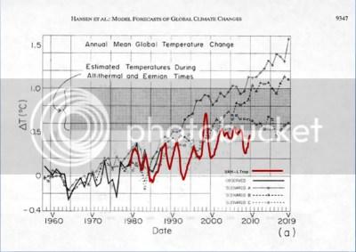 https://i1.wp.com/i90.photobucket.com/albums/k247/dhm1353/Climate%20Change/HansenvUAH.png?resize=400%2C283