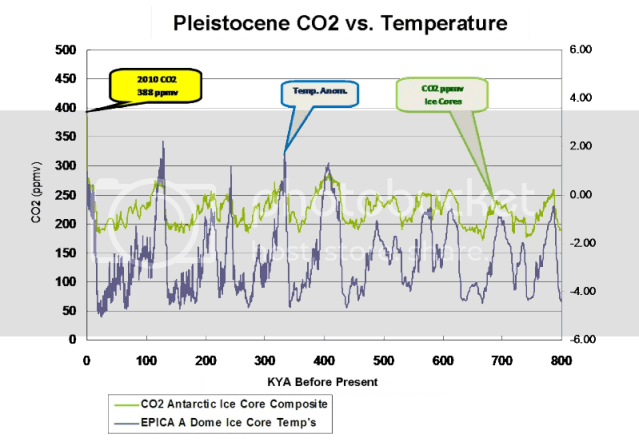 CO2: Ice Cores vs  Plant Stomata | Watts Up With That?