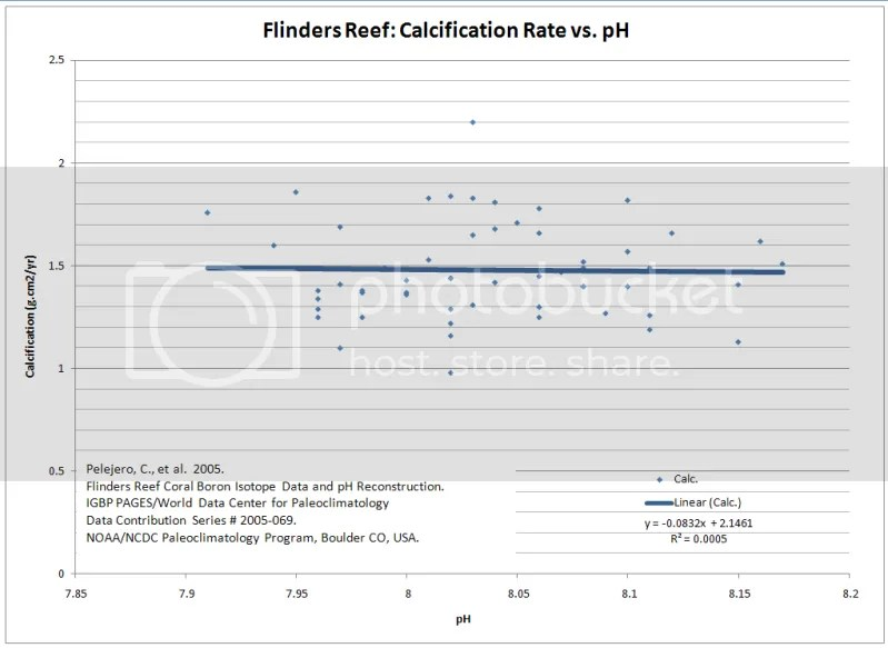 Comparison of pH to Flinders Reef calcification rate (Pelejer0 et al., 2005)