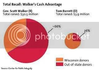 Wisconsin Spending