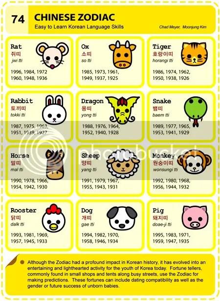 Chinese Zodiac in Korean | Learning Korean & Lovin' Korea