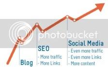 Blog SEO Social Media