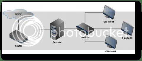 configurar red de equipos ligeros