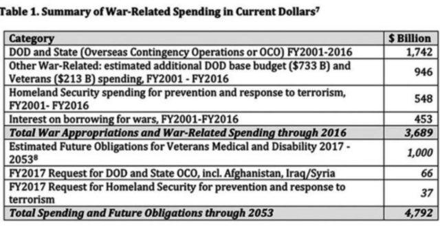 chart-for-war-spendi092716
