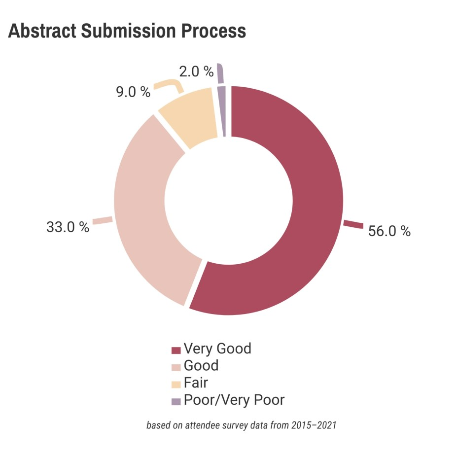 IAFOR Conference Abstract Submission Process