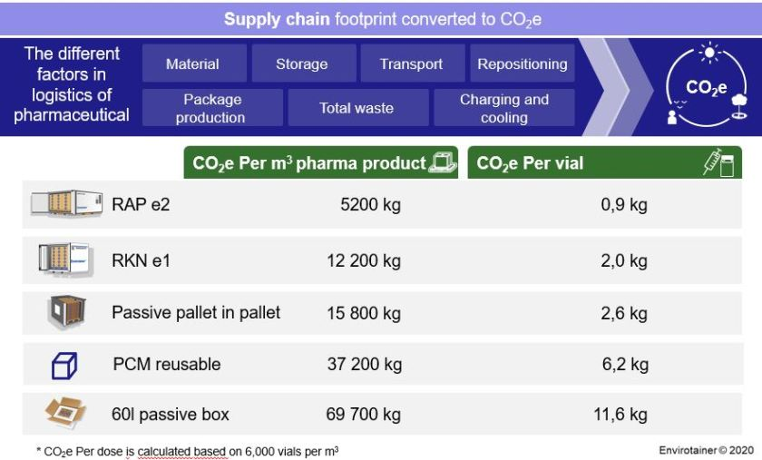 Supply chain containers converted into CO2e |By Envirotainer