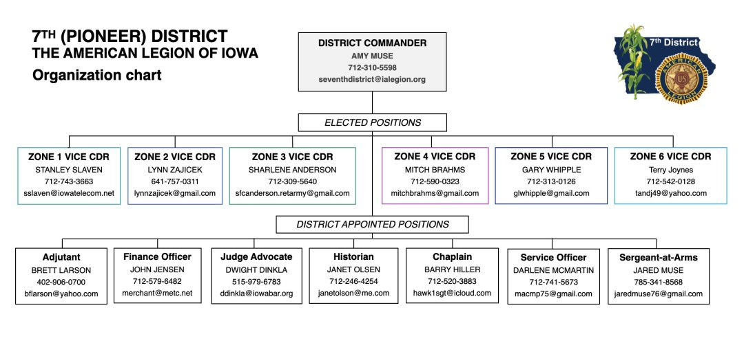 7th District Organization