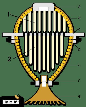 Schéma Sun Hive version ruche de Biodiversité