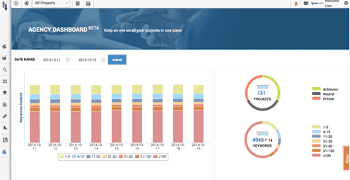 , Rankwatch, A Great SEO Management tool