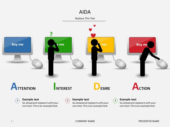 網路行銷風塵揚~~為什麼?網路文案好難寫哦!有沒有方法可循啊!!~~讓愛達(AIDA)這個理論,給你的方向吧~