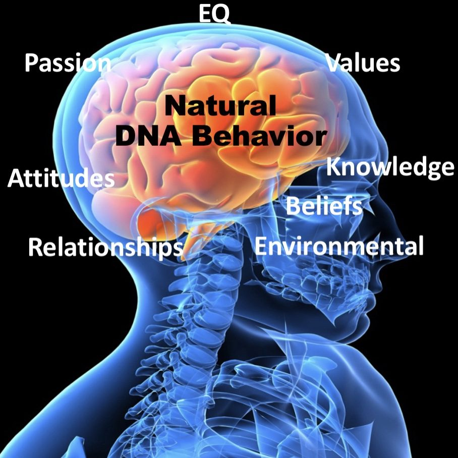 Understand where genetic natural behavior or personality lies