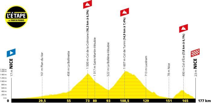 Profil der l'Etape du Tour 2020 in Nizza - iamcycling.de