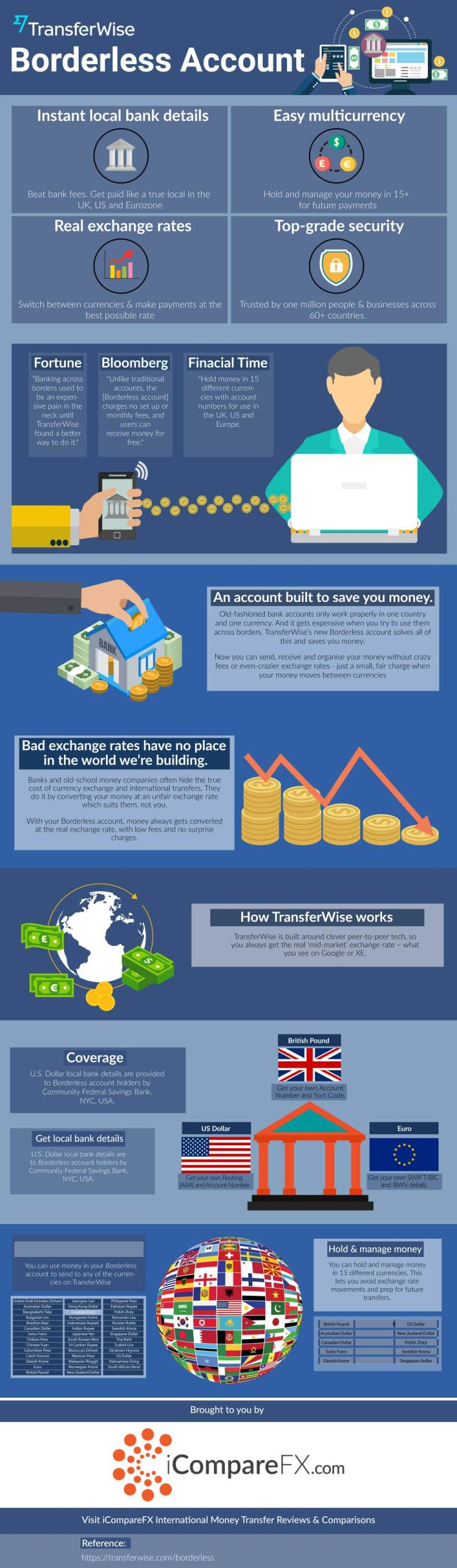 TransferWise-Borderless-Account-Explained-Infographic
