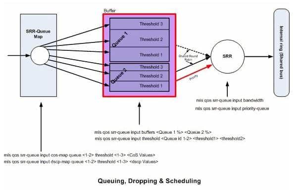 QosQueueingSchedulingDropping