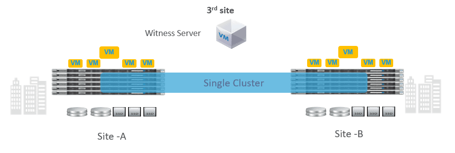 What is a Streched Cluster